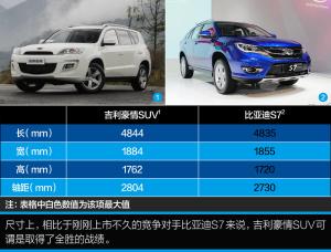 豪情SUV豪情SUV 2.5L-6AT尊贵型图片