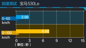 5系530Le