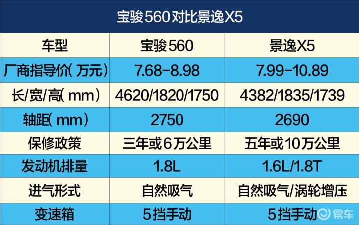 风行景逸X5宝骏560对比 新款景逸X5宝骏560对比 风行景逸X5图解图高清图片