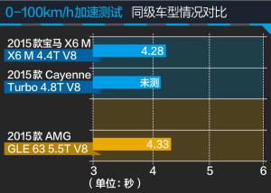 奔驰GLE级AMG评测奔驰AMG GLE 63图片