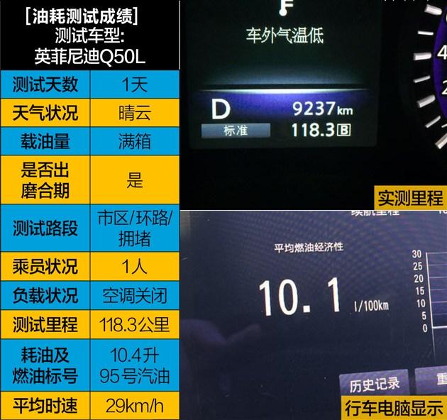 此次测试的Q50L运动版配有DAS线控主动转向技术,该技术也是首次在汽车领域使用,而这套系统与传统转向系统最大的区别在于,方向盘和车轮之间并没有机械连接。当驾驶员转动方向盘时,方向盘转向角度传感器会将数据发送至ECU,随后由ECU向两组转向电机施加转向指令,其最大的优势在于采用电信号的传输方式从而提升了转向的灵敏度和精度。  在驾驶Q50L会发现,方向盘似乎过于灵敏,甚至有些神经质,将转向力度调整为最轻时,以正常的反应速度转向,稍微动一下方向盘车头晃动就会很大,过于敏感的反应让人感觉不太自然。Q50L配备