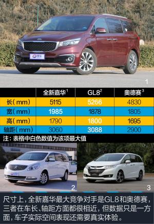 起亚嘉华(进口)全新嘉华3.3L 图解图片