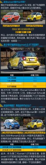 fortwo(进口)2016款 0.9T 硬顶先锋版图片