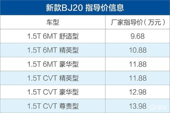 试驾北京(BJ)20 身着硬派越野套装的都市SUV