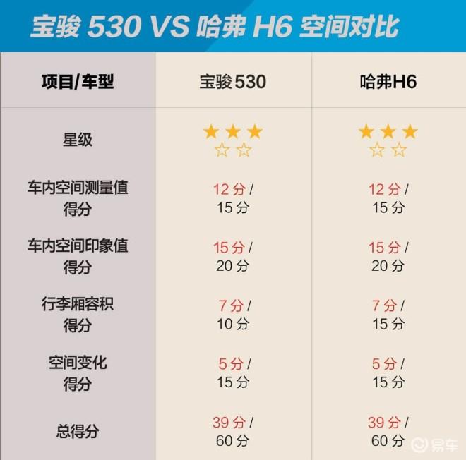 宝骏530与哈弗H6 十万块钱买哪个空间更大?