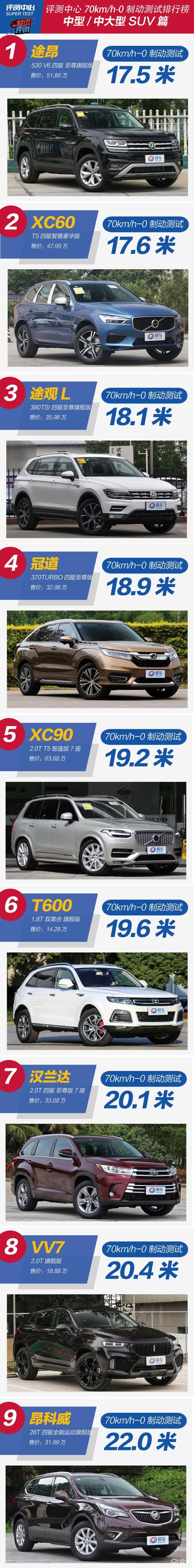 评测中心中型/中大型SUV刹车排行榜 途昂/XC60/途观L排名领先