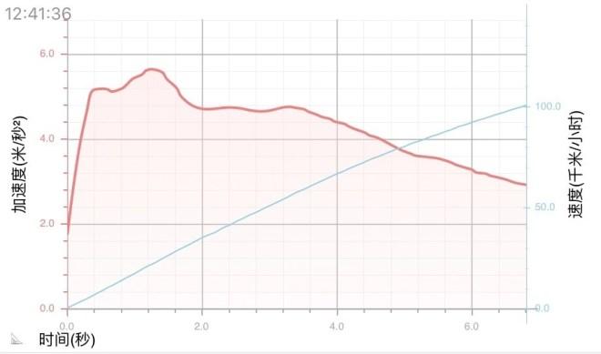 天籁日产新一代天籁2.0T性能测试 杀气满满的大沙发