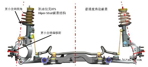 研发之初,工程团队对凯迪拉克XTS的目标便是打造一台具有优异舒适性、操控性,同时具备一定赛道能力的豪华轿车。因此,XTS底盘经过全新设计研发,前悬挂采用Hiper-Strut结构,拥有出色舒适性和操控性能的同时,紧凑的结构带来更好的车内实际空间;后悬挂为H-arm结构,并搭配多用于中大型车的空气弹簧,进一步提高了后排乘客乘坐舒适感受。此外,凯迪拉克XTS底盘还配备了四轮MRC主动电磁感应悬挂、全系Brembo四活塞高性能制动卡钳等同级别高标准配置,将整车驾驶与乘坐表现提高到豪华车全新高度。 如何调教一台凯