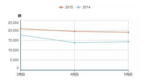 (红色代表2015年3—5月份销量;蓝色代表2014年3—5月份销量)
