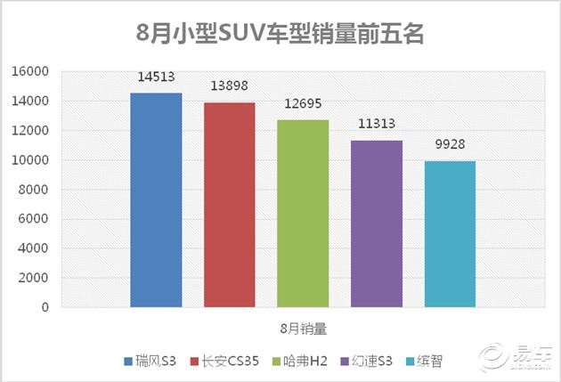 """八月再拔头筹 瑞风S3一年炼成市场""""大V"""""""