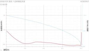 宝马2系超级评测满载刹车测试项目