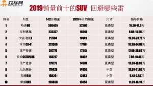 2019销量前十suv车型避雷提示(中)