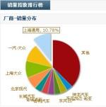 9月销量排行榜 上海通用成大赢家