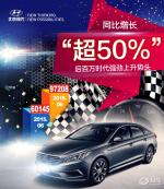 北京现代6月销量体现综合实力的整体增长
