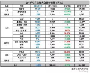 独家:2015年7月上海大众新车销量解读